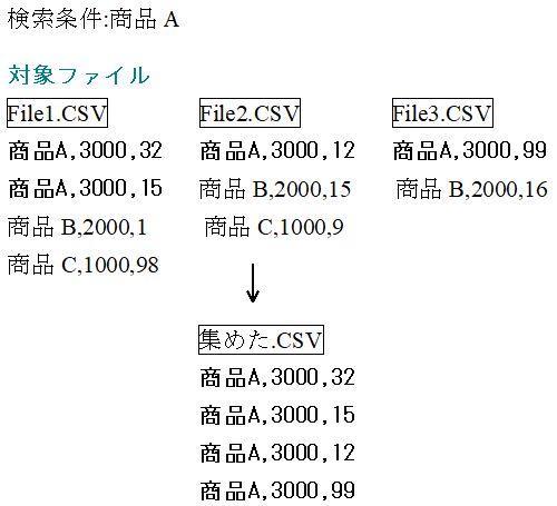 CSV文字列を含む行を1ファイルに出力イメージ