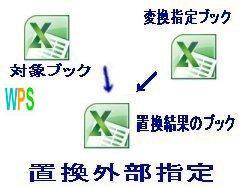 外部指定置換処理イメージ