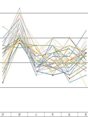 エゴグラム検査:グループでの比較1