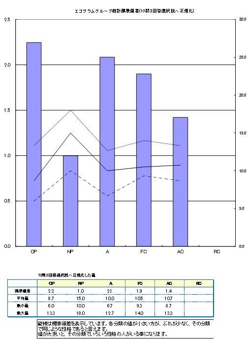 エゴグラム検査:グループでの統計1