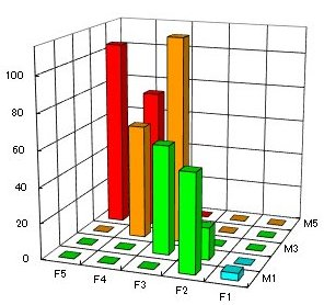 RFM分析3次元