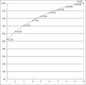 デシル分析結果累積